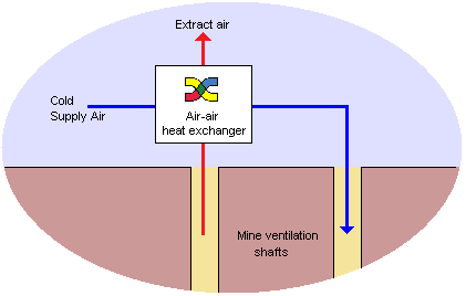Mine ventilation air heater system using heat from the energy-rich and moist mine extraction air